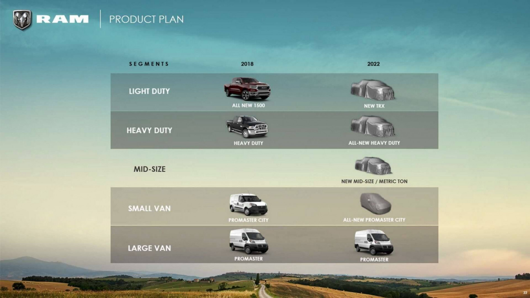 New Model and Performance 2022 RAM 1500